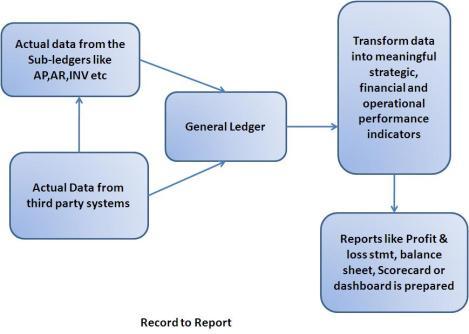 Conceptually : Record to Reporting Cycle – R2R | Shivmohan