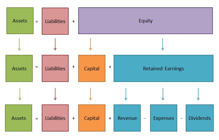 General ledger Basic Accounting Concept - Account Types and Accounting